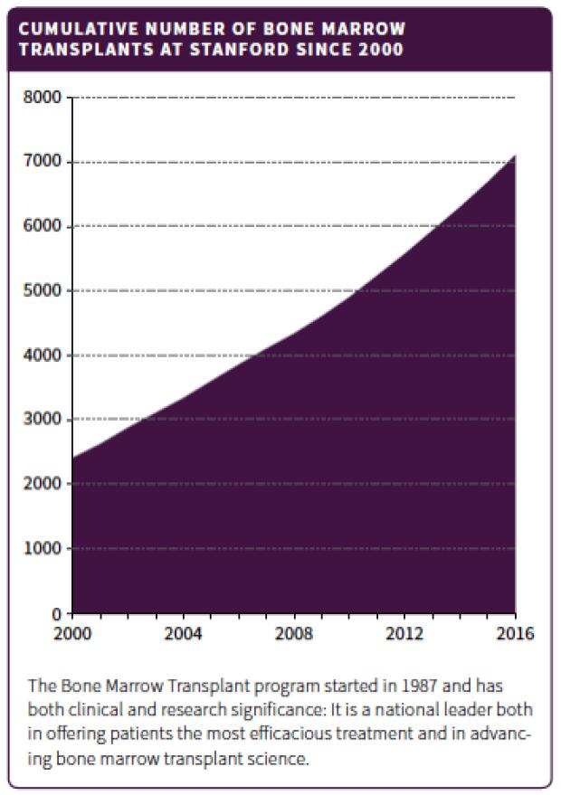 Bone Marrow Transplants Chart