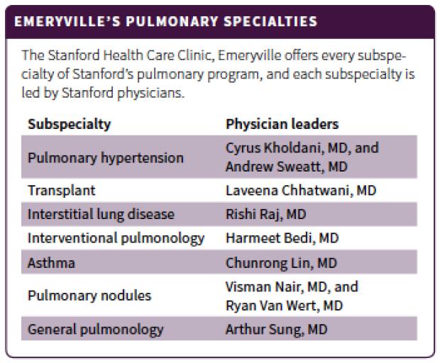 Emeryville's Pulmonary specialties