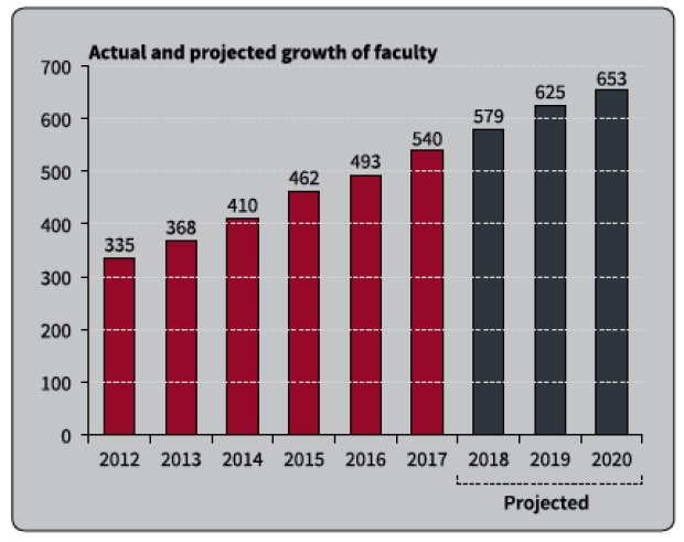 2018 Faculty Chart