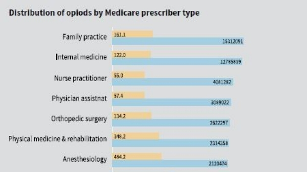 Research Refutes Common Belief about Overprescribing